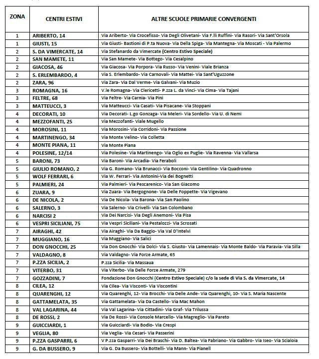 municipi-centri-estivi-riferimento