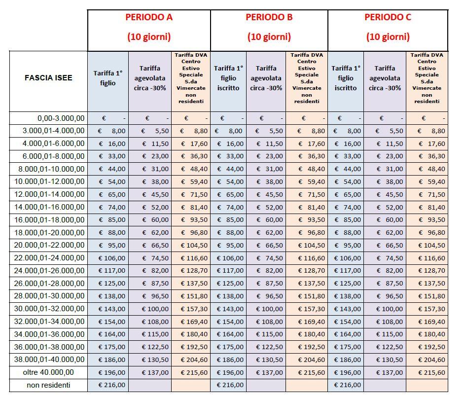 tabella-contributi-isee